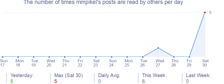 How many times mmpikel's posts are read daily