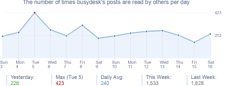 How many times busydesk's posts are read daily