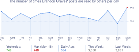 How many times Brandon Graves's posts are read daily