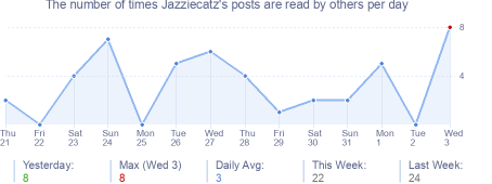 How many times Jazziecatz's posts are read daily