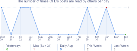 How many times CFD's posts are read daily