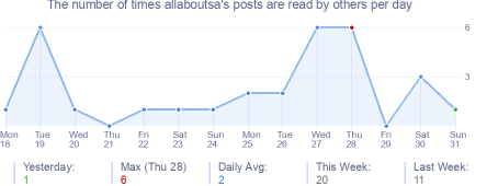 How many times allaboutsa's posts are read daily