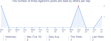 How many times Agersm's posts are read daily