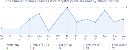 How many times guinnessforstrength's posts are read daily