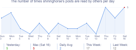 How many times shininghorse's posts are read daily