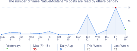 How many times NativeMontanan's posts are read daily