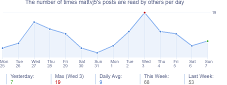 How many times mattvj5's posts are read daily