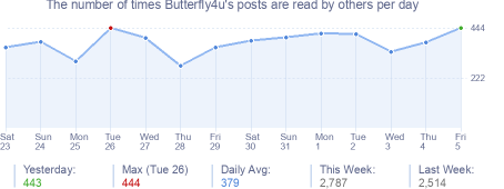 How many times Butterfly4u's posts are read daily