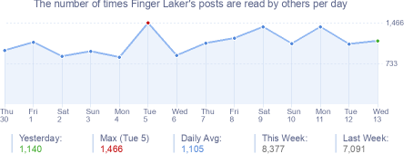 How many times Finger Laker's posts are read daily