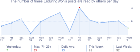 How many times EnduringWon's posts are read daily