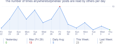 How many times anywherebutpinellas's posts are read daily