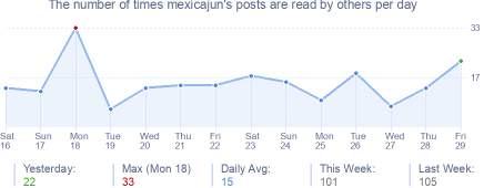 How many times mexicajun's posts are read daily