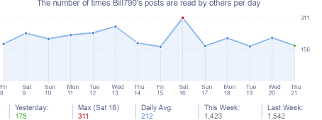 How many times Bill790's posts are read daily