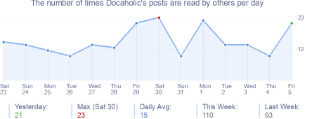 How many times Docaholic's posts are read daily