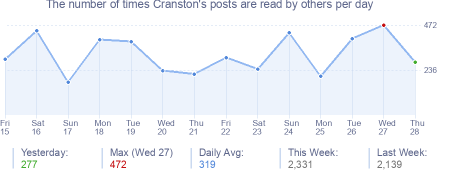 How many times Cranston's posts are read daily