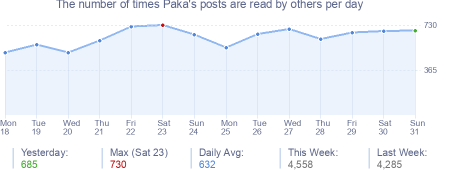 How many times Paka's posts are read daily