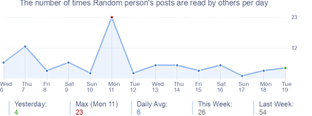 How many times Random person's posts are read daily