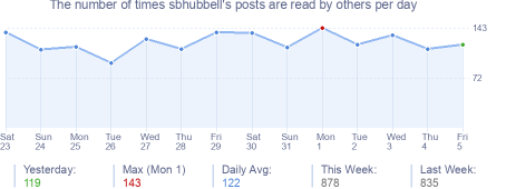 How many times sbhubbell's posts are read daily