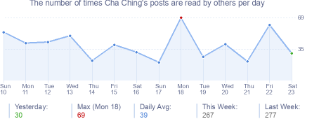 How many times Cha Ching's posts are read daily