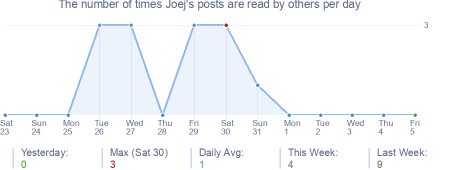 How many times Joej's posts are read daily