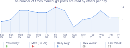 How many times mariecug's posts are read daily