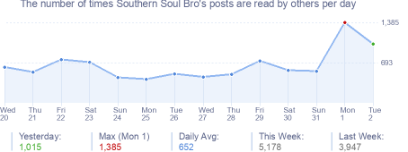 How many times Southern Soul Bro's posts are read daily