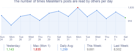 How many times MalaMan's posts are read daily