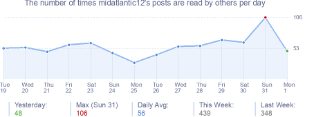 How many times midatlantic12's posts are read daily
