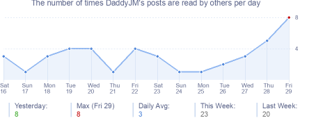 How many times DaddyJM's posts are read daily