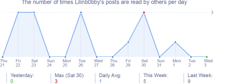 How many times Lilinb0bby's posts are read daily