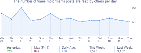 How many times motorman's posts are read daily