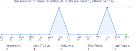 How many times laurelholly's posts are read daily