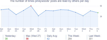 How many times pineywoods's posts are read daily
