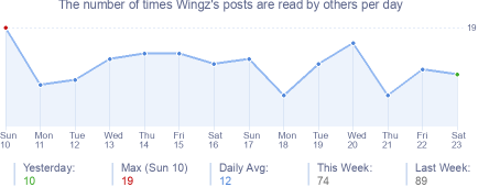 How many times Wingz's posts are read daily