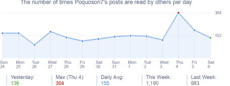How many times Poquoson7's posts are read daily