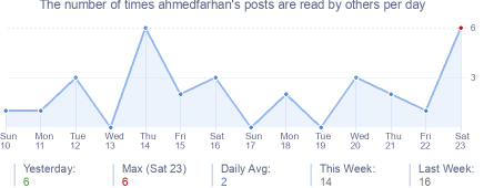 How many times ahmedfarhan's posts are read daily