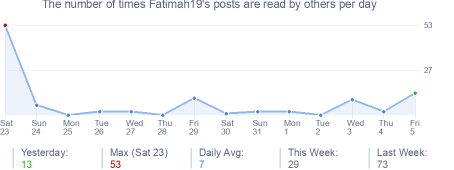 How many times Fatimah19's posts are read daily