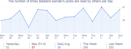 How many times Badland wonder's posts are read daily