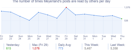 How many times Meyerland's posts are read daily