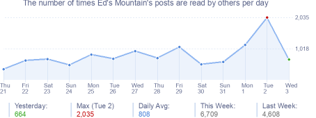 How many times Ed's Mountain's posts are read daily