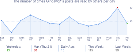 How many times Girldawg1's posts are read daily