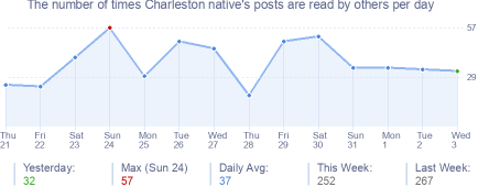 How many times Charleston native's posts are read daily