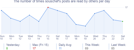 How many times souschef's posts are read daily
