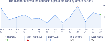 How many times themadpoet1's posts are read daily