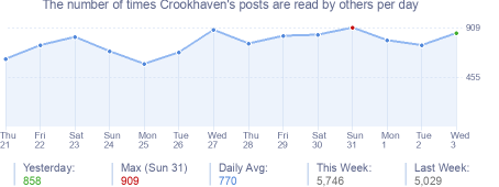 How many times Crookhaven's posts are read daily
