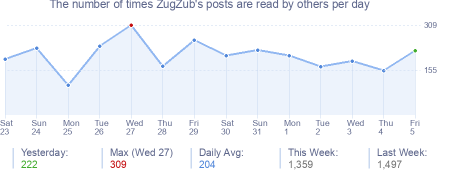 How many times ZugZub's posts are read daily