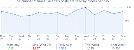 How many times Lacerta's posts are read daily