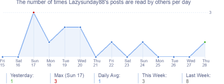 How many times Lazysunday88's posts are read daily