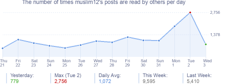 How many times muslim12's posts are read daily