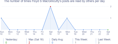 How many times Floyd S MacGillicutty's posts are read daily